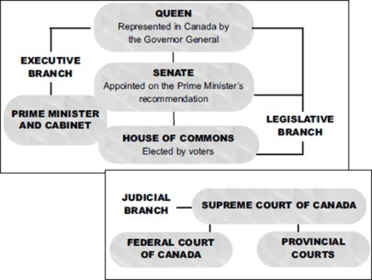a comparison of american system and canadian system The paper will then focus on the structure of the bureaucracy in the two systems, and explain how the american separation of powers system, creates a complex, an ineffectual system, compared to the canadian government that has less restrictions, and allows for effective policy making.